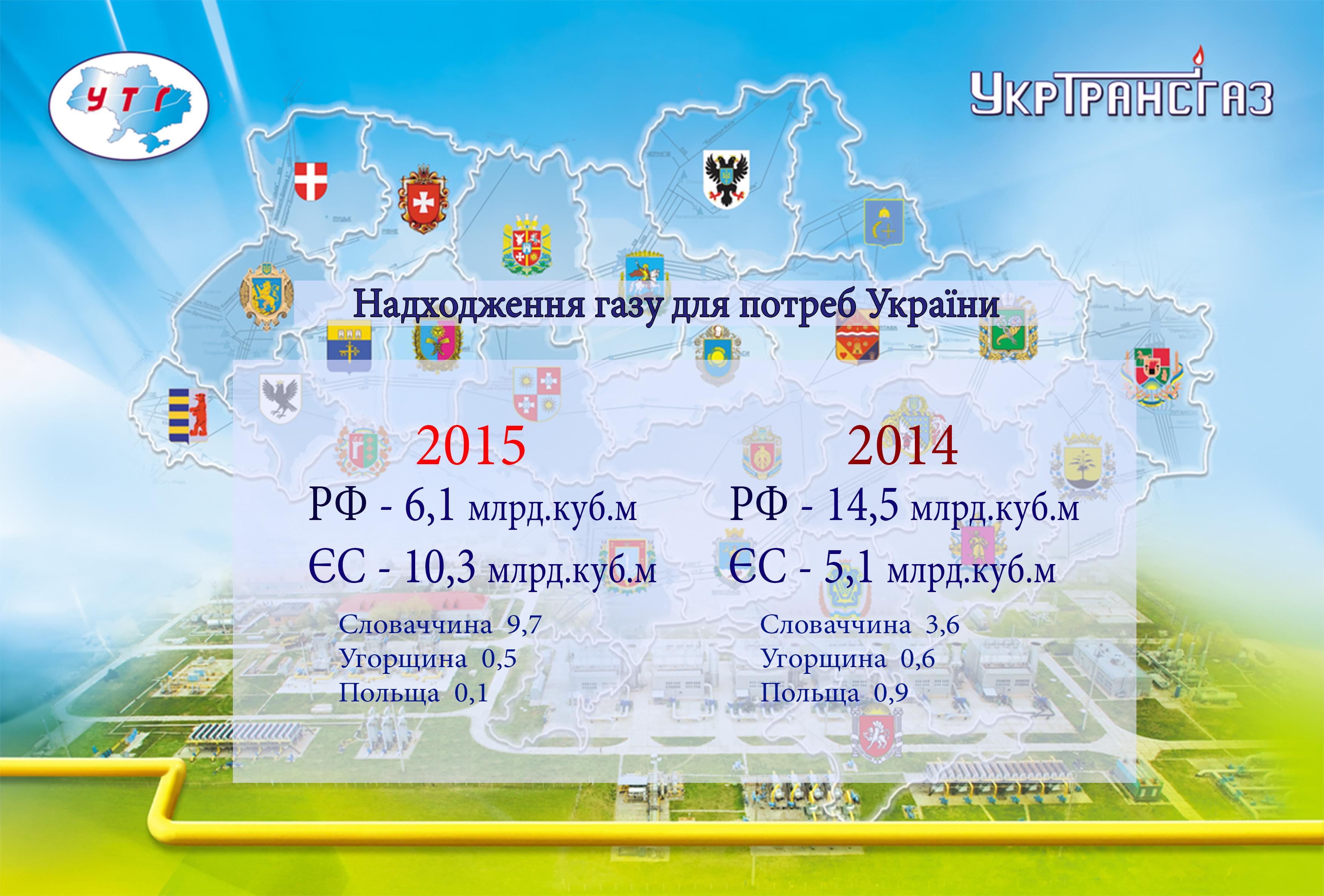 2015 nahmen die Gasimporte Ukraine aus Europa stark zu.