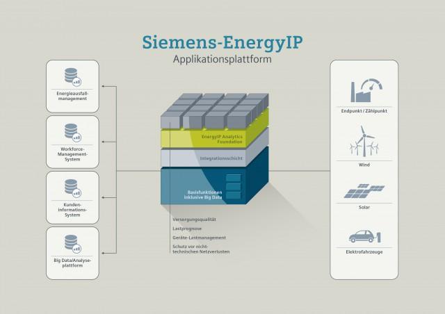Siemens ermöglicht Energieversorgungsunternehmen und Netzbetreibern einen tieferen Einblick in ihre Smart-Grid-Daten. Dazu hat Siemens EnergyIP Analytics, eine Applikation, die auf seiner hochskalierbaren Smart-Grid-Applikationsplattform EnergyIP läuft, um eine Big-Data-Option erweitert.