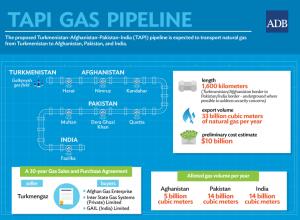 Informationen zur geplanten TAPI Gaspipeline