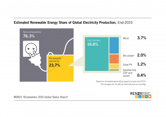 Immer mehr erneuerbare Energien tragen zur Stromproduktion bei.