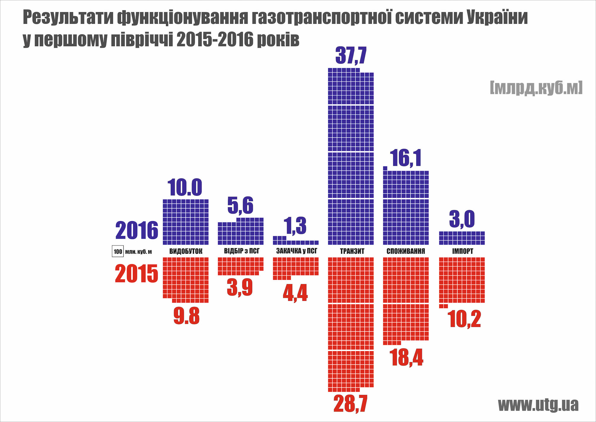 Gaslieferungen in der Ukraine im ersten Halbjahr 2016