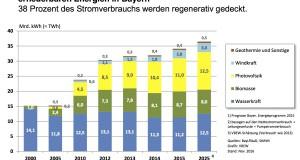 Die Ökostromproduktion hat bereits einen Anteil von 38 Prozent in Bayern.