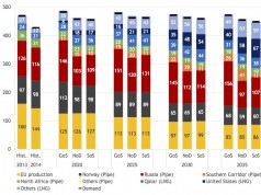 Bei Wettbewerbspreisen rechnet sich die Gasleitung Nord Stream 2
