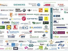 Partner im Verbundprojekt WindNODE für Intelligente Energie in Nordostdeutschland