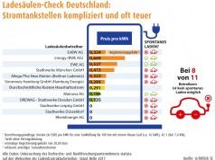 Ergebnisse des ersten Ladesäulen-Checks in einer Infografik, Ladesäulenpreise, spontanes Laden nach Ladesäulenbetreiber