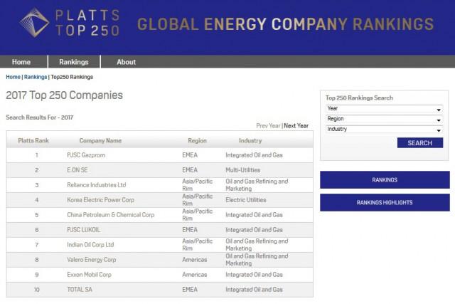 Jedes Jahr erstellt Platts das Top 250 Ranking der welteinführenden Energieunternehmen.