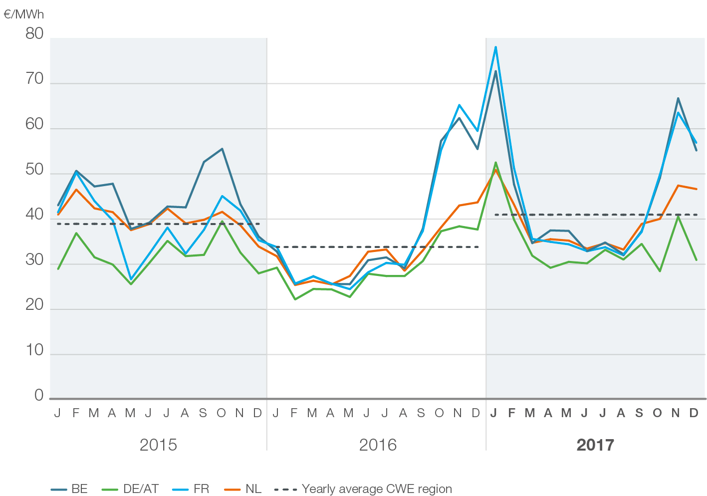 Nur leichter Strompreisanstieg in Zentralwesteuropa