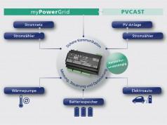 Der Amperix wird vor Ort mit den Energiezählern, den steuerbaren Geräten und über das Internet sicher mit der myPowerGrid-Plattform verbunden. Intelligente Steuerungsalgorithmen ermöglichen einen optimierten Betrieb der Geräte.