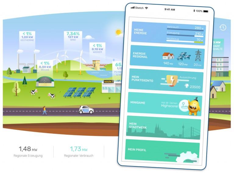 Intelligentes Energiemanagement für Haushalte