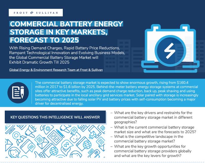 Enormes Wachstum für gewerbliche Batteriespeicher