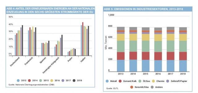 Ergebnisse Emissionshandelssystem