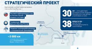 Kraft Sibiriens liefert Gas nach China.