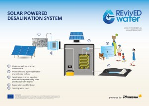 Wasersentsalzung durch Elektrodialyse