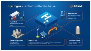 Wasserstoffprogramm der PGNiG