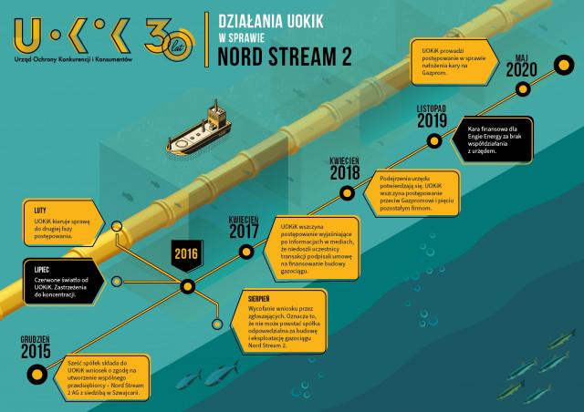 Kartellermittlungen zu Nord Stream 2